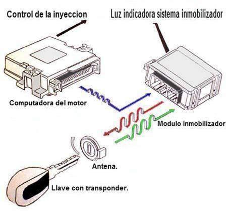 Com funciona un transponder